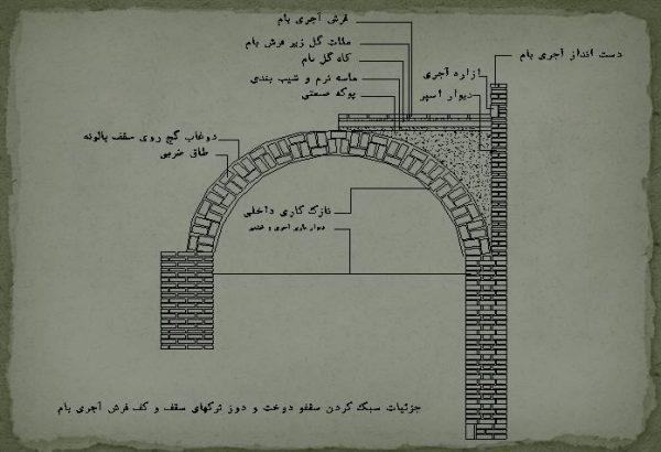 پاورپوینت درباره نوع مصالح ساختمانی در دزفول