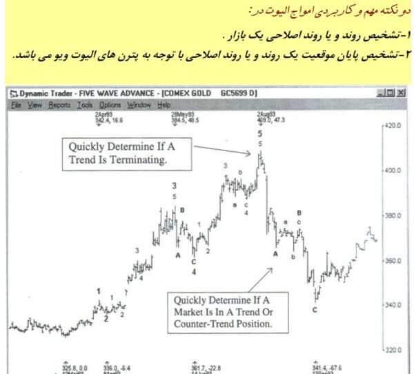 کتاب آموزش داینامیک ترید Dynamic Trading