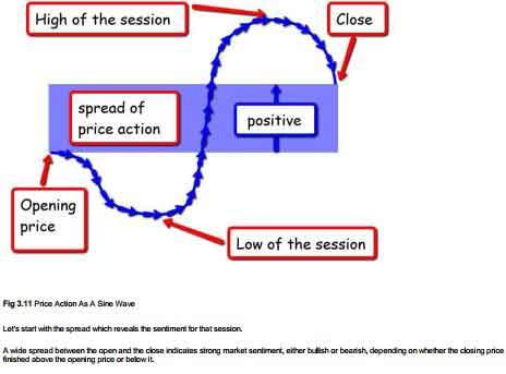 کتاب A Complete Guide To Volume Price Analysis + ترجمه