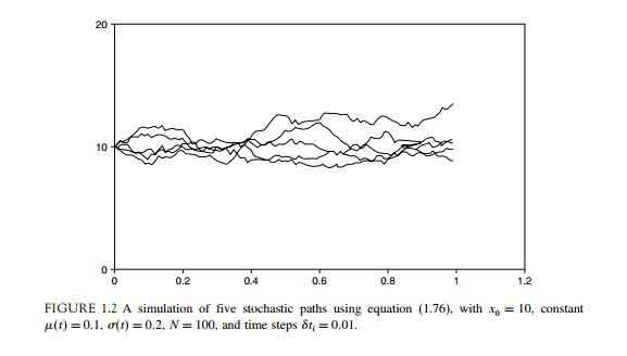 کتاب Advanced Derivatives Pricing and Risk