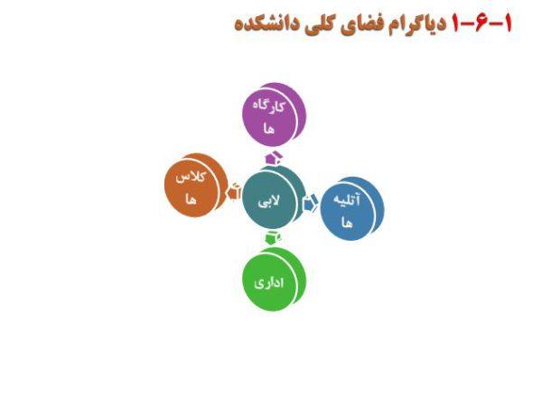 Scrin Diagram Faza Danashgah 1