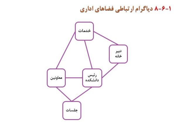 Scrin Diagram Faza Danashgah 2